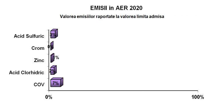 Aer2021