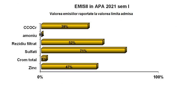 emisii-apa